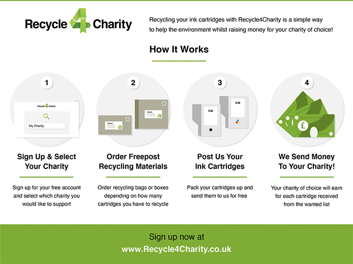 Recycle 4 Charity - how it works